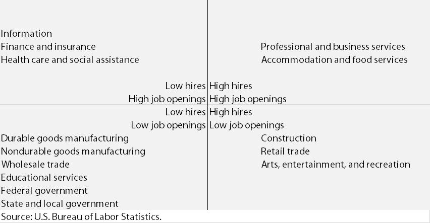 job training in america