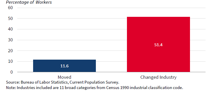 Workers Moving or Changing Industry