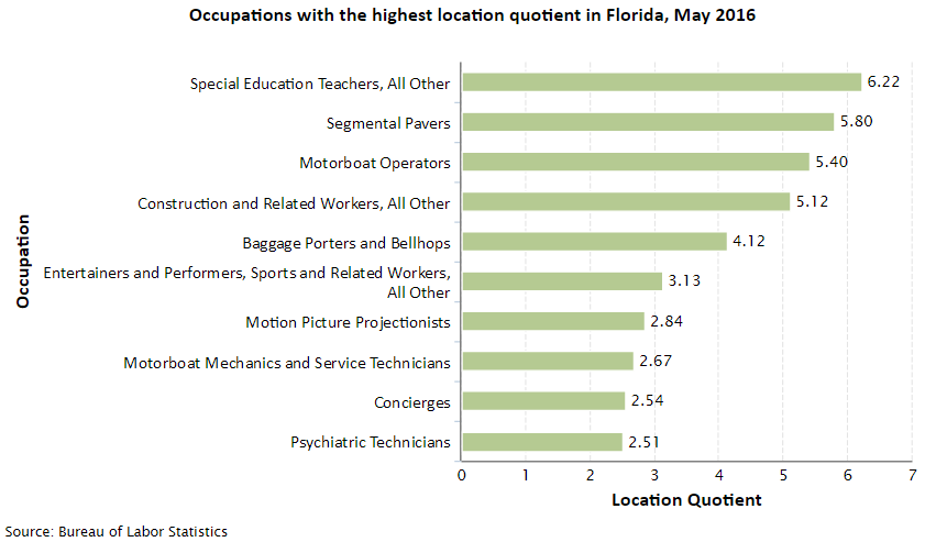 OJT.com, Occupations in State Highest Location Quotient