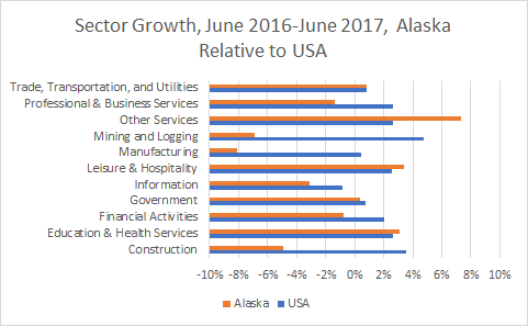 Alaska Sector Growth