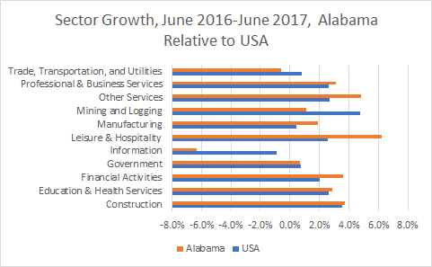 Sector Growth, June 2016-June 2017, Alabama Relative to USA