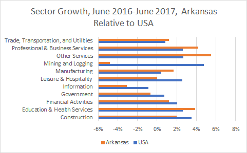 Arkansas Sector Growth