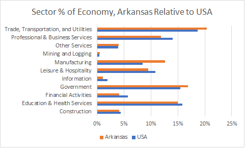 Arkansas Sector Sizes