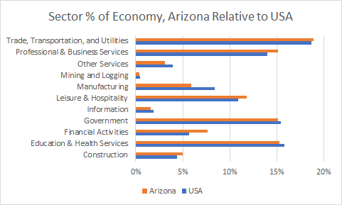 Arizona Sector Sizes