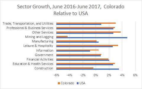 Colorado Sector Growth