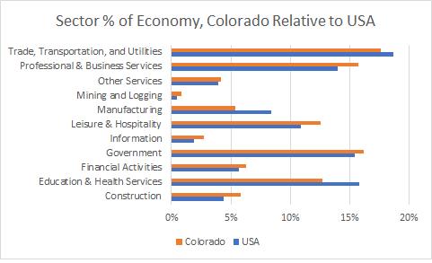 Colorado Sector Sizes