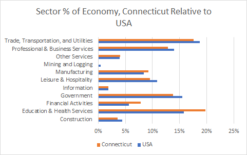 Connecticut Sector Sizes