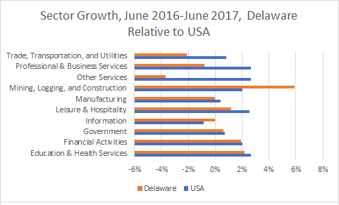 Delaware Sector Growth