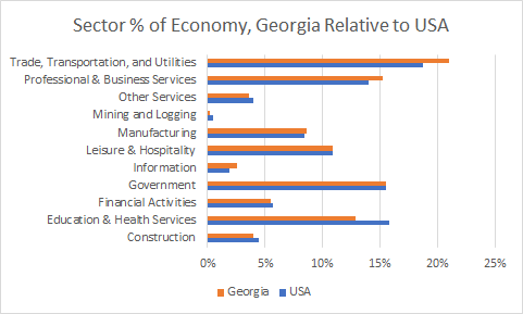Georgia Sector Sizes