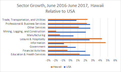 Hawaii Sector Growth