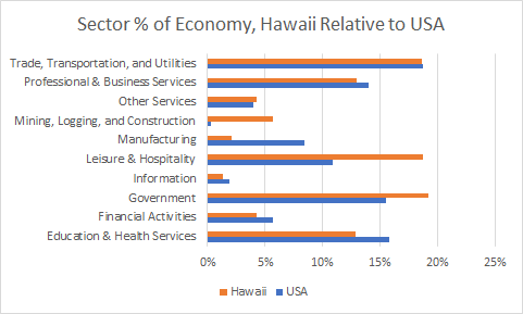 Hawaii Sector Sizes