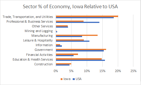 Iowa Sector Sizes