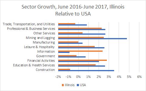 Illinois Sector Growth
