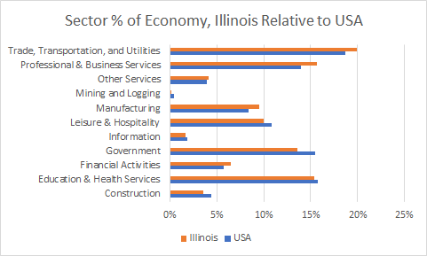 Illinois Sector Sizes