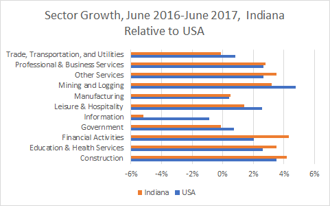 Indiana Sector Growth