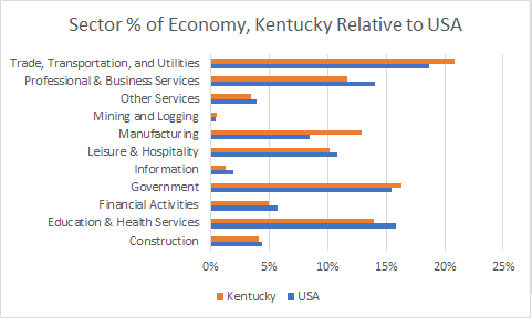 Kentucky Sector Sizes