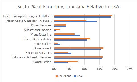 Louisiana Sector Sizes