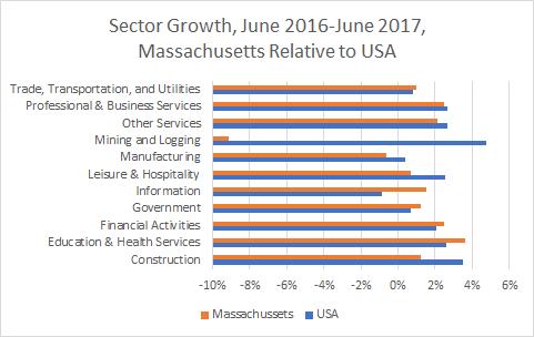 Massachusetts Sector Growth