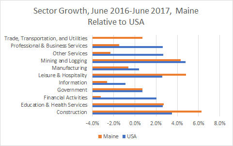 Maine Sector Growth