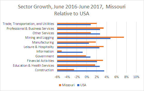 Missouri Sector Growth