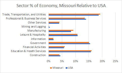 Missouri Sector Sizes