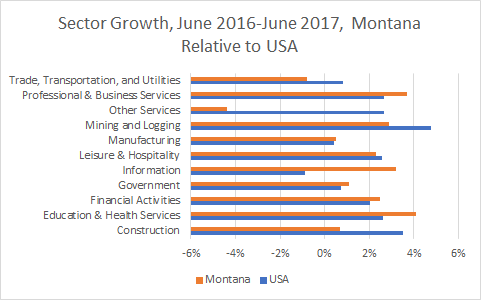 Montana Sector Growth