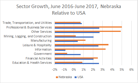 Nebraska Sector Growth