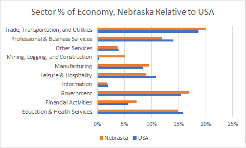Nebraska Sector Sizes