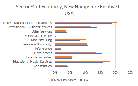 New Hampshire Sector Sizes