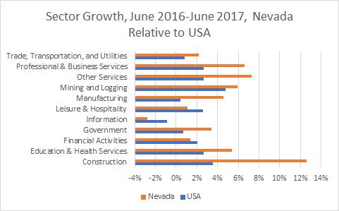 Nevada Sector Growth