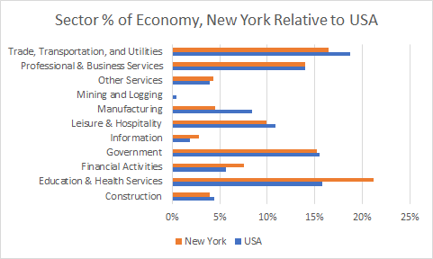 New York Sector Sizes