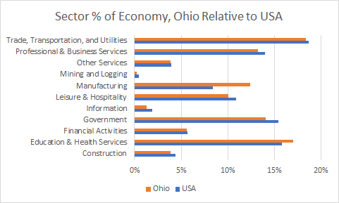 Ohio Sector Sizes