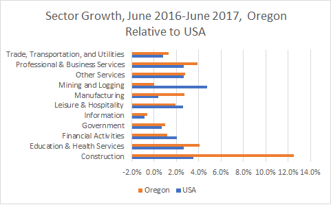 Oregon Sector Growth