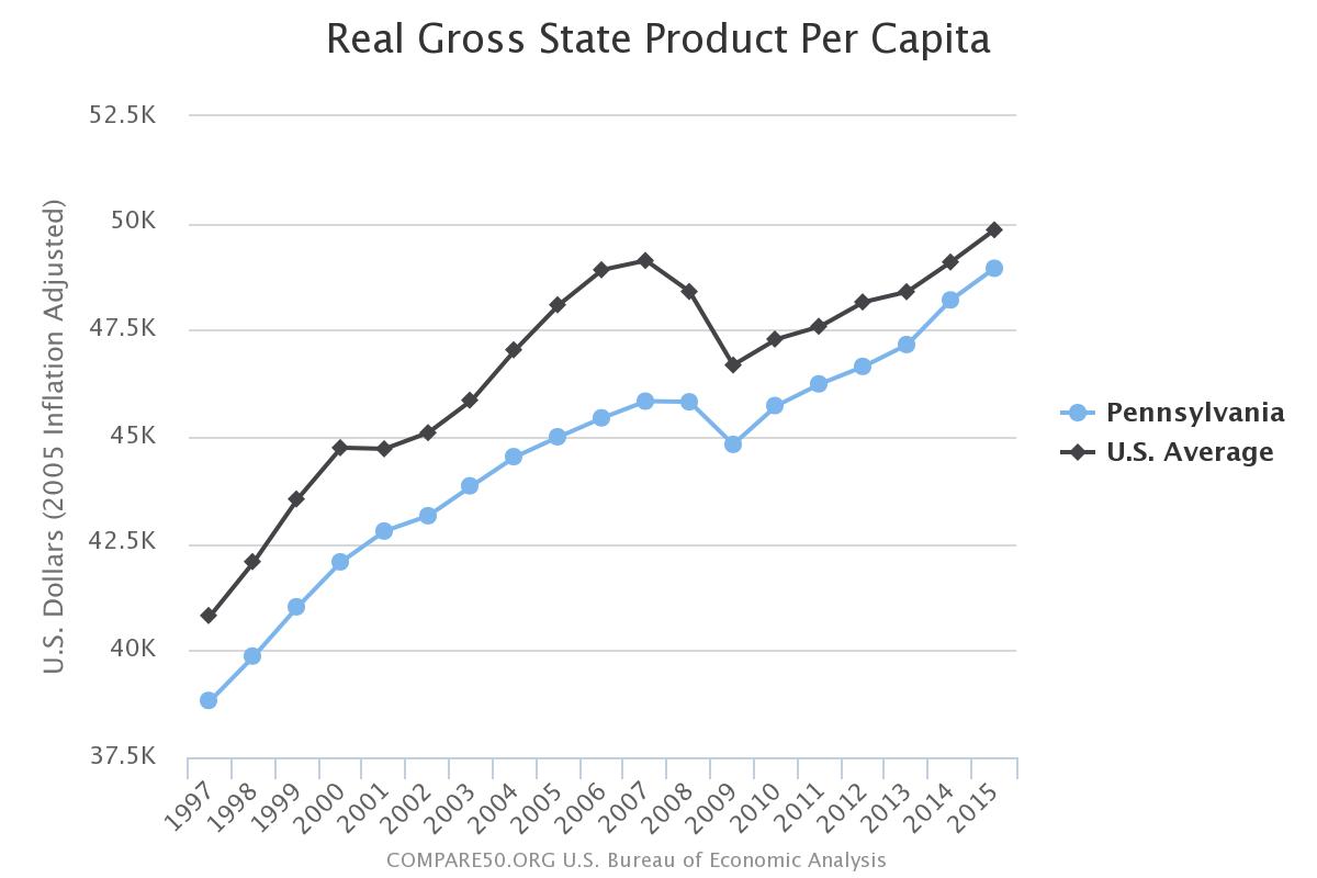 Pennsylvania Income Per Person