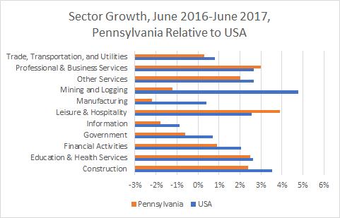 Pennsylvania Sector Growth