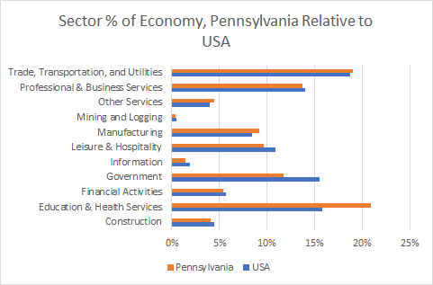 Pennsylvania Sector Sizes