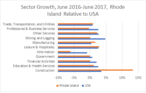 Rhode Island Sector Growth