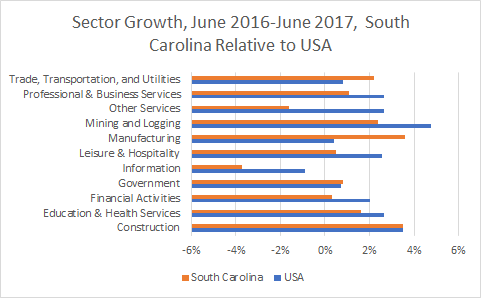 South Carolina Sector Growth