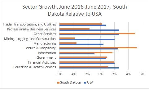 South Dakota Sector Growth