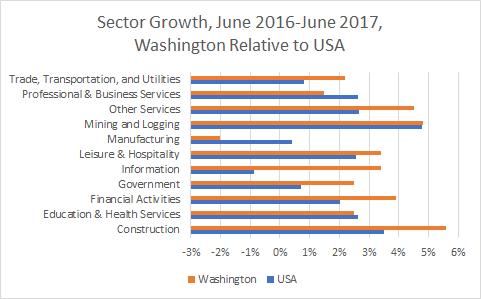 Washington Sector Growth