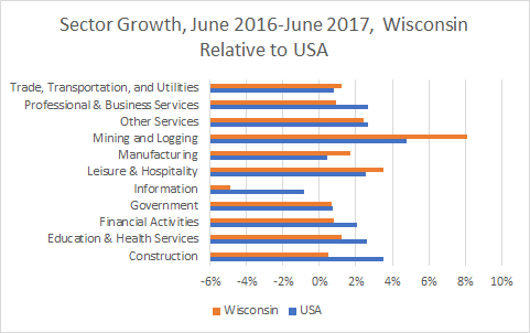 Wisconsin Sector Growth