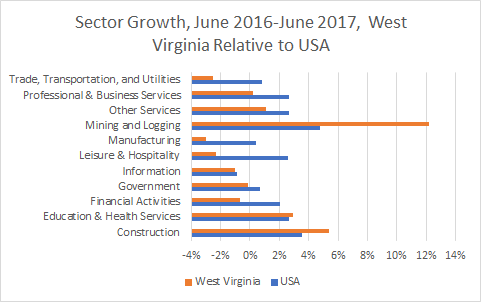 West Virginia Sector Growth