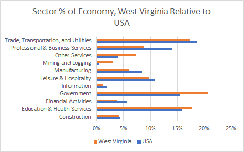 West Virginia Sector Sizes