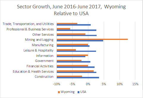 Wyoming Sector Growth