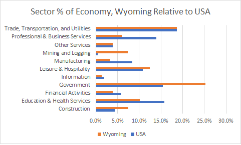 Wyoming Sector Sizes