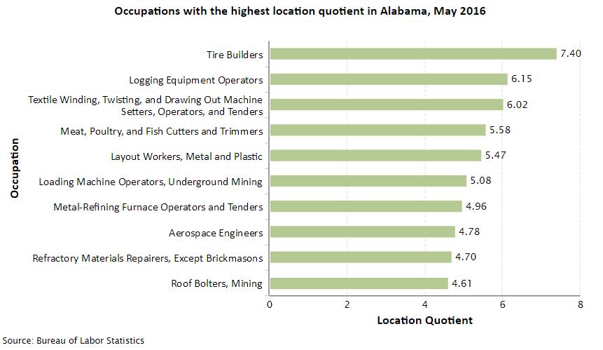 Alabama Job Opportunities