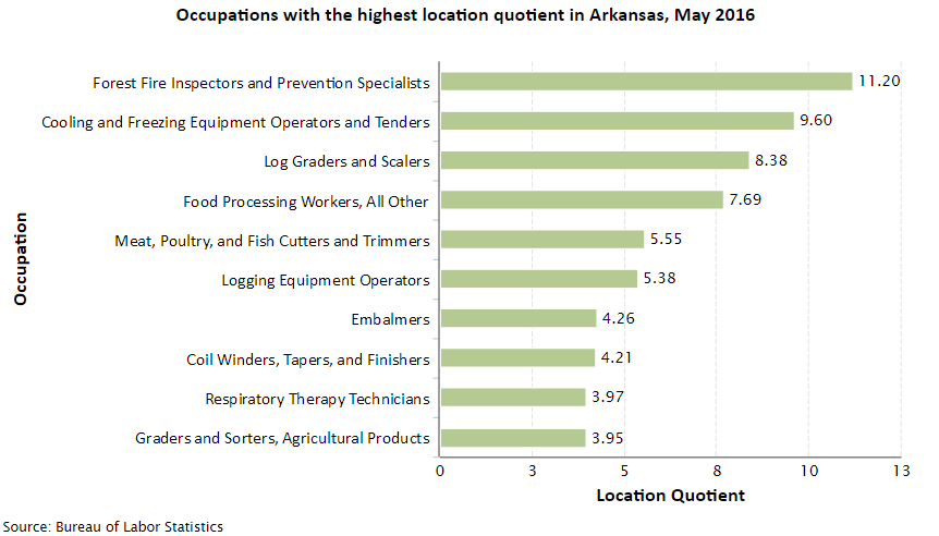 Arkansas Job Opportunities