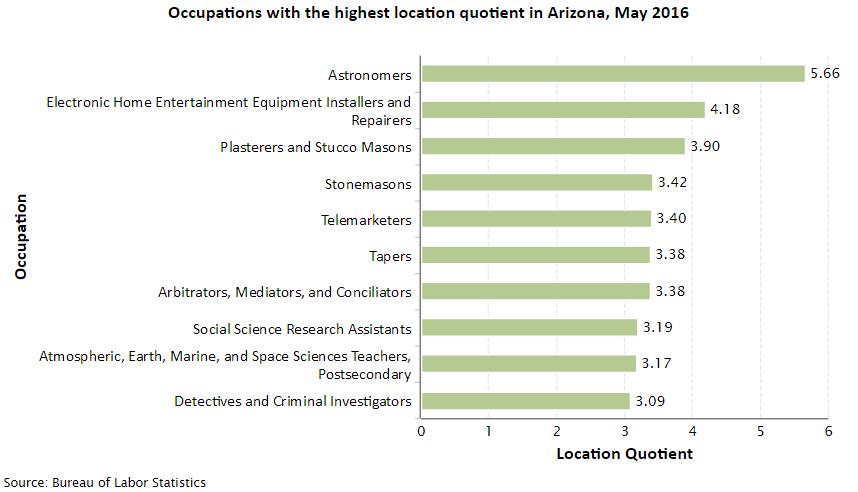 Arizona Job Opportunities