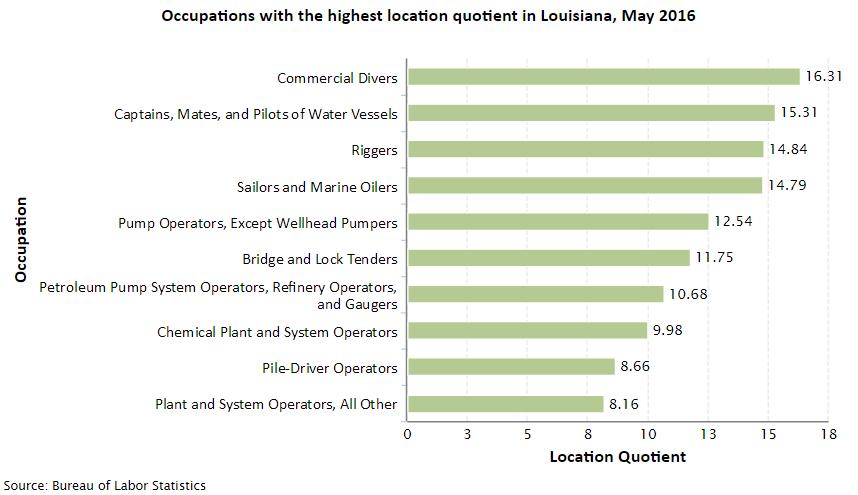 Louisiana Job Opportunities