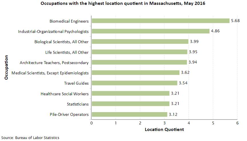 Massachusetts Job Opportunities